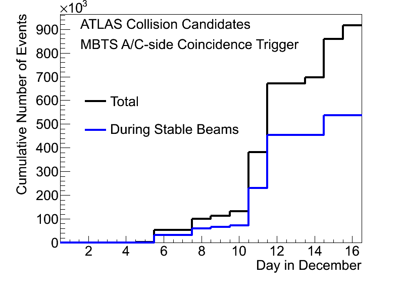 http://atlas.web.cern.ch/Atlas/GROUPS/DATAPREPARATION/PublicPlots/dec2009/atlas_number_of_collision_events_2009.png