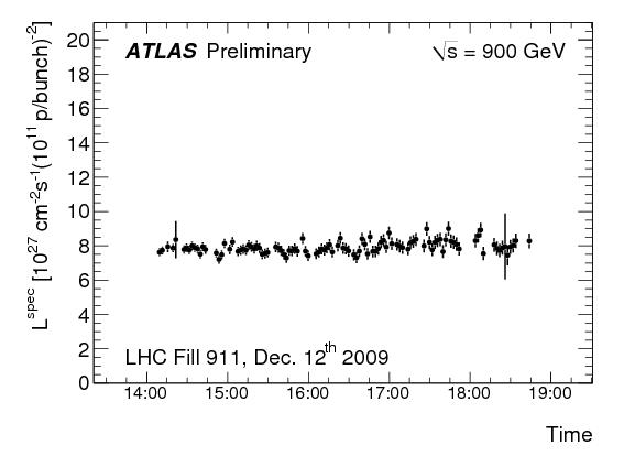 http://atlas.web.cern.ch/Atlas/GROUPS/DATAPREPARATION/PublicPlots/dec2009/atlas_specLuminosity_run142193_2009.png