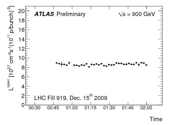 http://atlas.web.cern.ch/Atlas/GROUPS/DATAPREPARATION/PublicPlots/dec2009/atlas_specLuminosity_run142383_2009.png