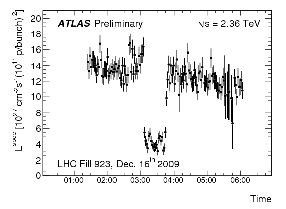 http://atlas.web.cern.ch/Atlas/GROUPS/DATAPREPARATION/PublicPlots/dec2009/atlas_specLuminosity_run142402_2009.png