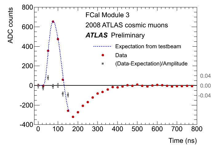 http://atlas.web.cern.ch/Atlas/GROUPS/LIQARGON/Organization/RefPlots/DriftTime/pulses/FCal/FCal3_Cosmic_Pulse.png