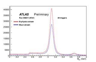 http://atlas.web.cern.ch/Atlas/GROUPS/PHYSICS/BPHYSICS/PUBLIC/208811_jpsi_allTrigs.png