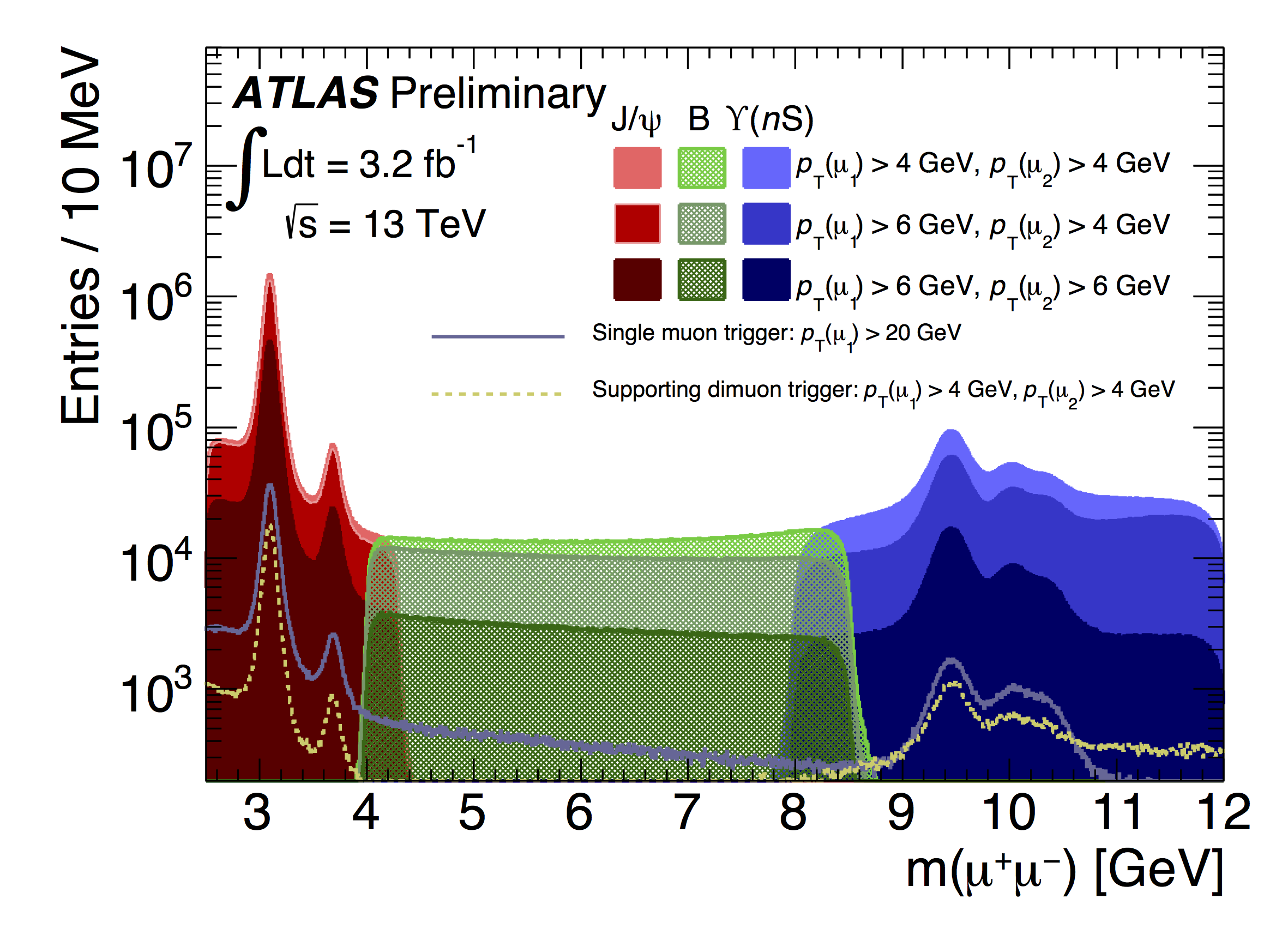 http://atlas.web.cern.ch/Atlas/GROUPS/PHYSICS/BPHYSICS/PUBLIC/ATL-COM-DAQ-2016-005_dimuon_2015_mass_dist.png