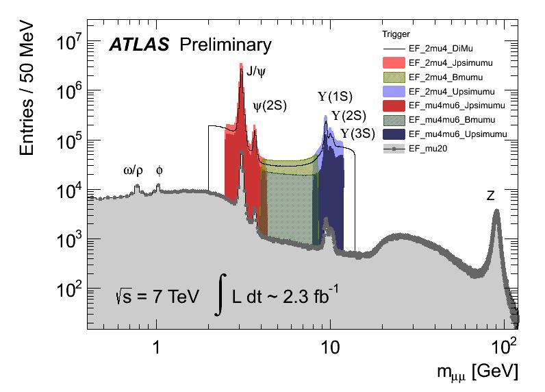 http://atlas.web.cern.ch/Atlas/GROUPS/PHYSICS/BPHYSICS/PUBLIC/DiMu_mas_diff_Triggers.png