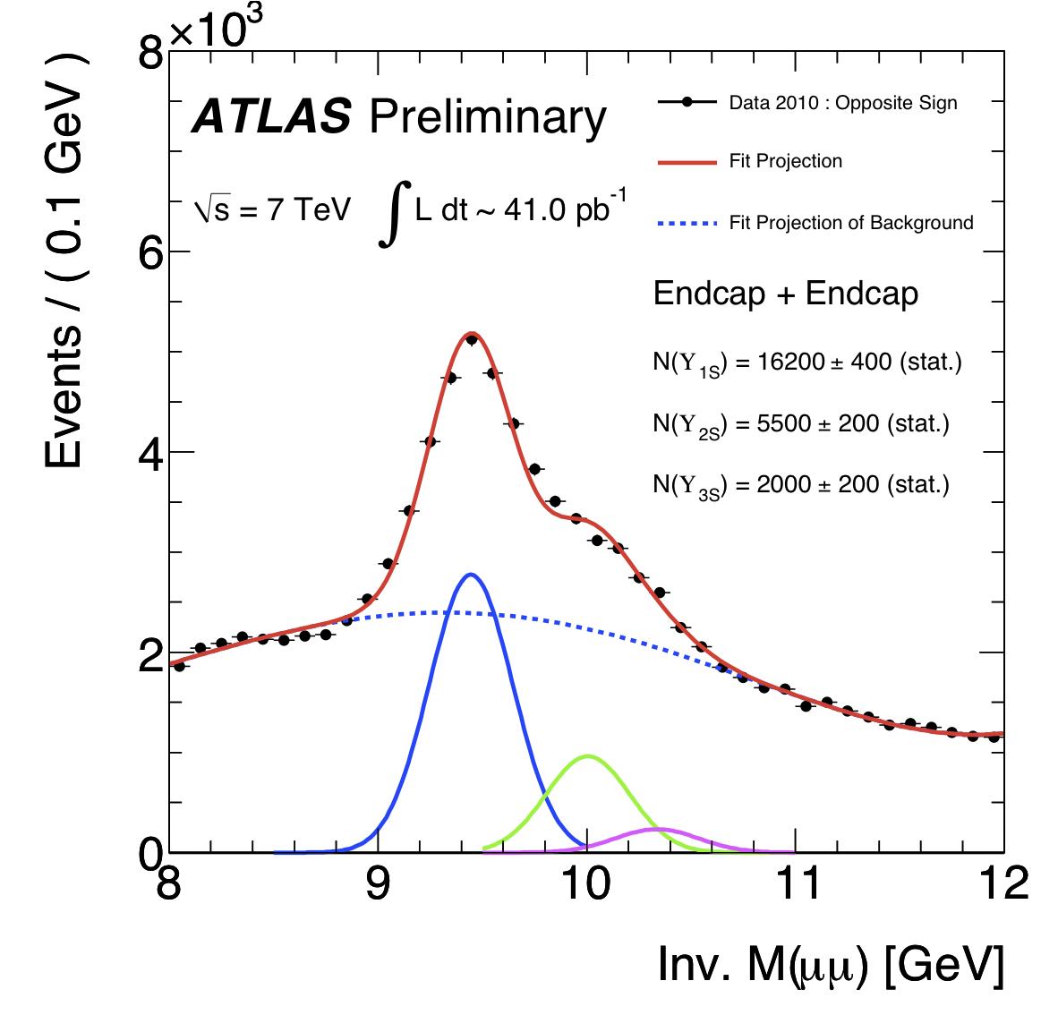 http://atlas.web.cern.ch/Atlas/GROUPS/PHYSICS/BPHYSICS/PUBLIC/Upsi_mass_3G_CP4_fix_EE.png