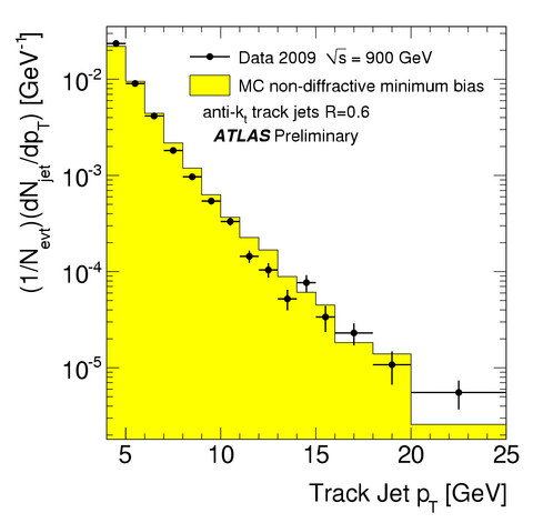Momentum of raw track jets from the 900 GeV run