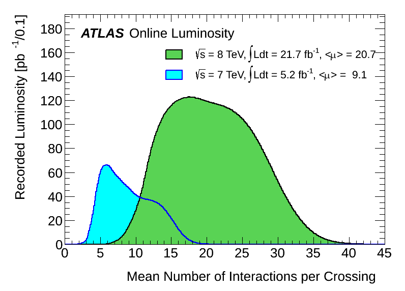 https://atlas.web.cern.ch/Atlas/GROUPS/DATAPREPARATION/InteractionsperCrossing/muplot/2012/mu_2011_2012-dec.png