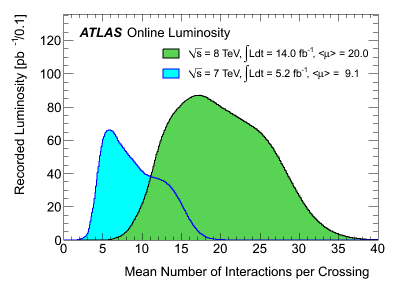 https://atlas.web.cern.ch/Atlas/GROUPS/DATAPREPARATION/InteractionsperCrossing/muplot/2012/mu_2011_2012-september2012.png