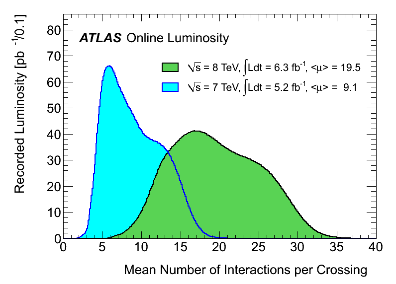 https://atlas.web.cern.ch/Atlas/GROUPS/DATAPREPARATION/InteractionsperCrossing/muplot/2012/mu_2011_2012.png