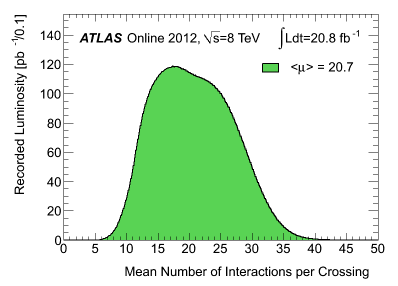 https://atlas.web.cern.ch/Atlas/GROUPS/DATAPREPARATION/InteractionsperCrossing/muplot/2012/mu_2012-nov.png