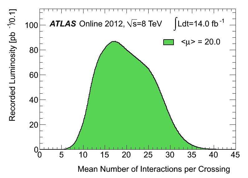 https://atlas.web.cern.ch/Atlas/GROUPS/DATAPREPARATION/InteractionsperCrossing/muplot/2012/mu_2012-september2012.png