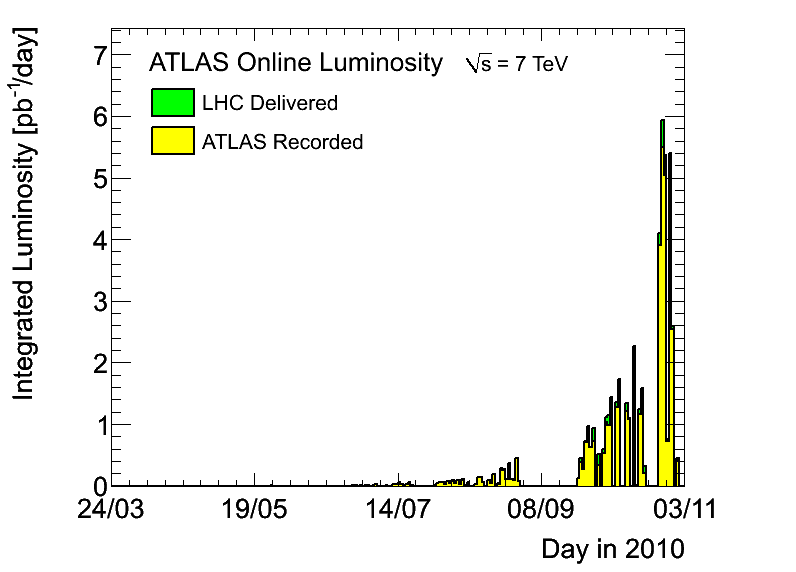 https://atlas.web.cern.ch/Atlas/GROUPS/DATAPREPARATION/PublicPlots/2010/DataSummary/figs/lumiByDay.png