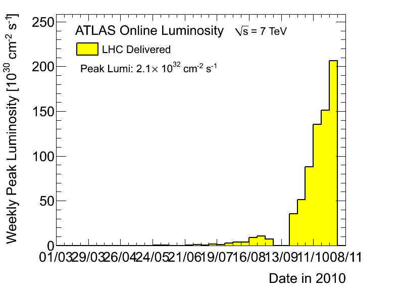 https://atlas.web.cern.ch/Atlas/GROUPS/DATAPREPARATION/PublicPlots/2010/DataSummary/figs/peakLumiByWeek.png