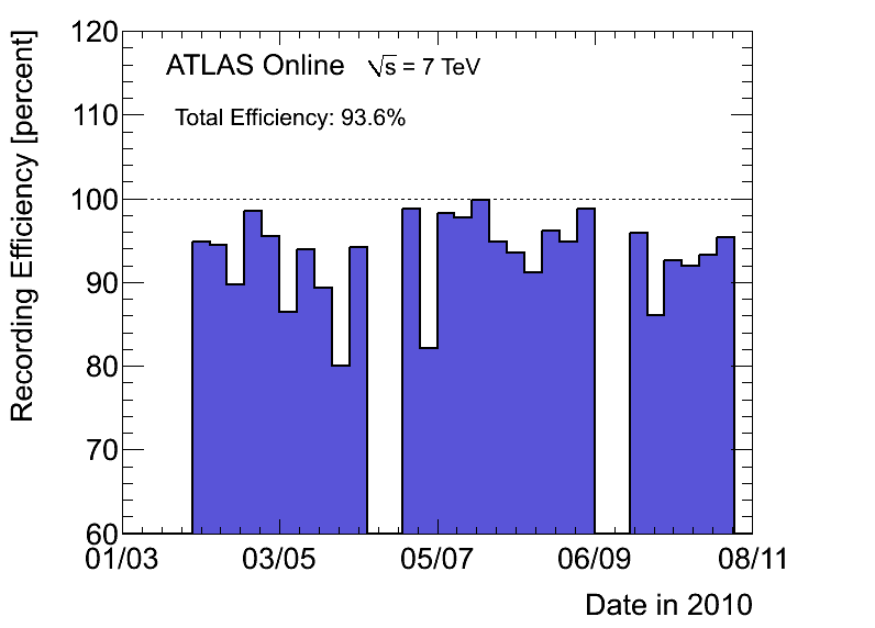 https://atlas.web.cern.ch/Atlas/GROUPS/DATAPREPARATION/PublicPlots/2010/DataSummary/figs/recEffByWeek.png