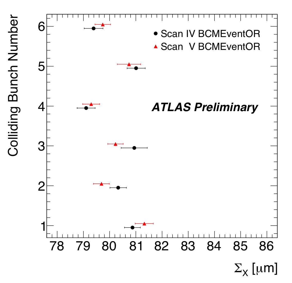 https://atlas.web.cern.ch/Atlas/GROUPS/DATAPREPARATION/PublicPlots/2010/Luminosity/BCM/SigmaXvsBCID_BCM.png