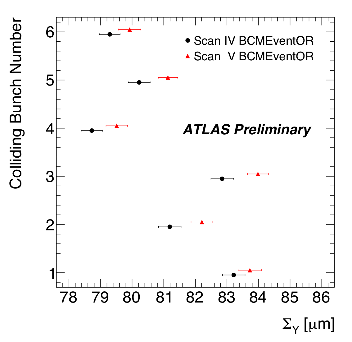 https://atlas.web.cern.ch/Atlas/GROUPS/DATAPREPARATION/PublicPlots/2010/Luminosity/BCM/SigmaYvsBCID_BCM.png