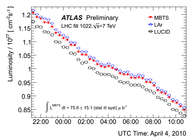 https://atlas.web.cern.ch/Atlas/GROUPS/DATAPREPARATION/PublicPlots/2010/Luminosity/MBTS_LUCID_LAr/run152409_absolute_luminosity.png