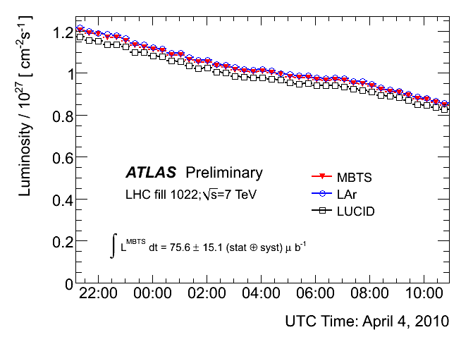 https://atlas.web.cern.ch/Atlas/GROUPS/DATAPREPARATION/PublicPlots/2010/Luminosity/MBTS_LUCID_LAr/run152409_absolute_luminosity_0.png