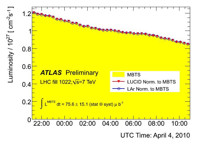 https://atlas.web.cern.ch/Atlas/GROUPS/DATAPREPARATION/PublicPlots/2010/Luminosity/MBTS_LUCID_LAr/run152409_relative_luminosity_0.png