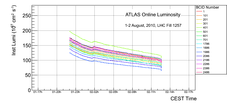 https://atlas.web.cern.ch/Atlas/GROUPS/DATAPREPARATION/PublicPlots/2010/Luminosity/OperationalPlots/fill1257_bcthlum.png