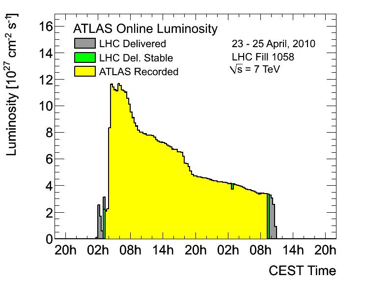 https://atlas.web.cern.ch/Atlas/GROUPS/DATAPREPARATION/PublicPlots/2010/Luminosity/OperationalPlots/lumi1058.png