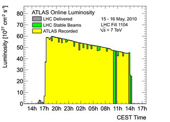 https://atlas.web.cern.ch/Atlas/GROUPS/DATAPREPARATION/PublicPlots/2010/Luminosity/OperationalPlots/lumi1104.png