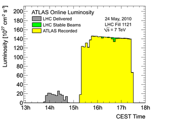 https://atlas.web.cern.ch/Atlas/GROUPS/DATAPREPARATION/PublicPlots/2010/Luminosity/OperationalPlots/lumi1121.png
