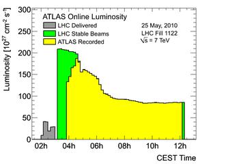 https://atlas.web.cern.ch/Atlas/GROUPS/DATAPREPARATION/PublicPlots/2010/Luminosity/OperationalPlots/lumi1122.png