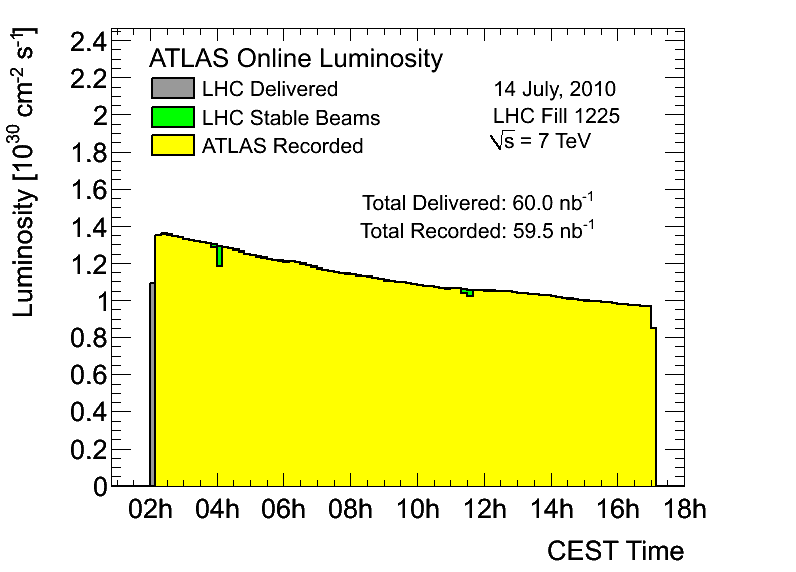 https://atlas.web.cern.ch/Atlas/GROUPS/DATAPREPARATION/PublicPlots/2010/Luminosity/OperationalPlots/lumi1225.png