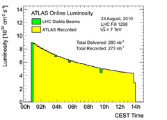 https://atlas.web.cern.ch/Atlas/GROUPS/DATAPREPARATION/PublicPlots/2010/Luminosity/OperationalPlots/lumi1298.png