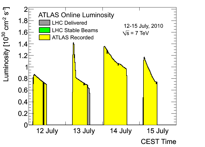 https://atlas.web.cern.ch/Atlas/GROUPS/DATAPREPARATION/PublicPlots/2010/Luminosity/OperationalPlots/lumiJuly12-15.png