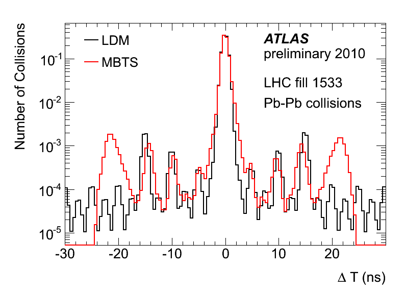 https://atlas.web.cern.ch/Atlas/GROUPS/DATAPREPARATION/PublicPlots/2010/Luminosity/SatelliteBunches-HI2010/satellites_fill1533.png