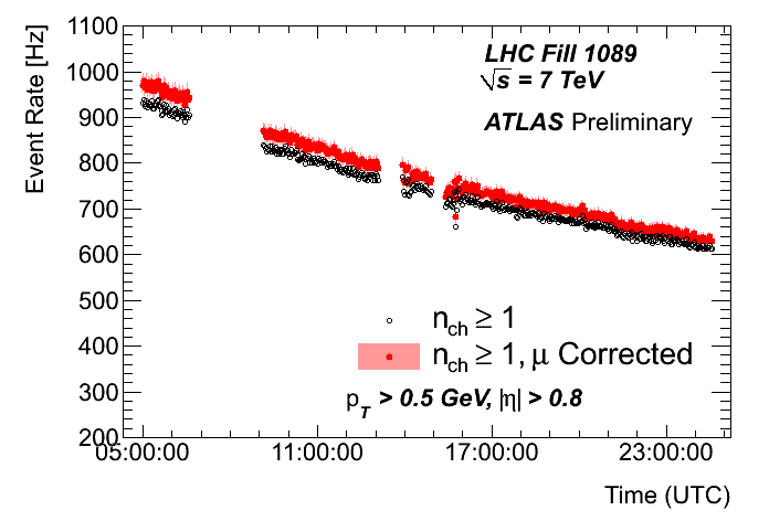 https://atlas.web.cern.ch/Atlas/GROUPS/DATAPREPARATION/PublicPlots/2010/Luminosity/Track/fill1089TrkRate.png