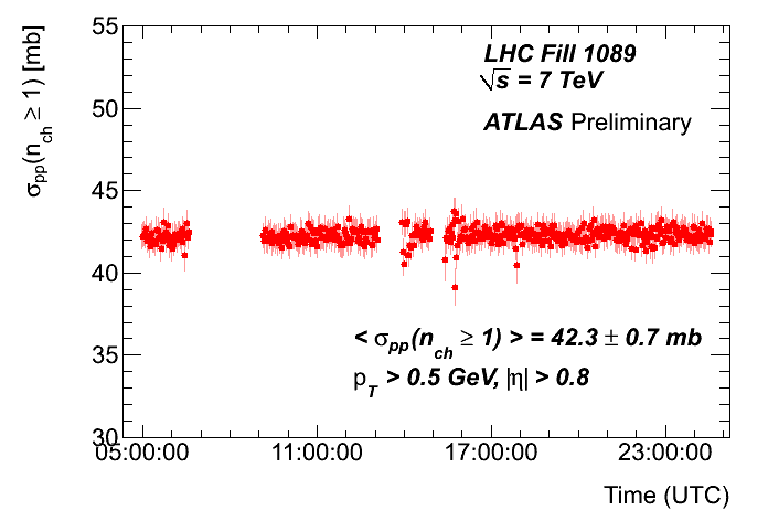 https://atlas.web.cern.ch/Atlas/GROUPS/DATAPREPARATION/PublicPlots/2010/Luminosity/Track/fill1089_sigChPart.png