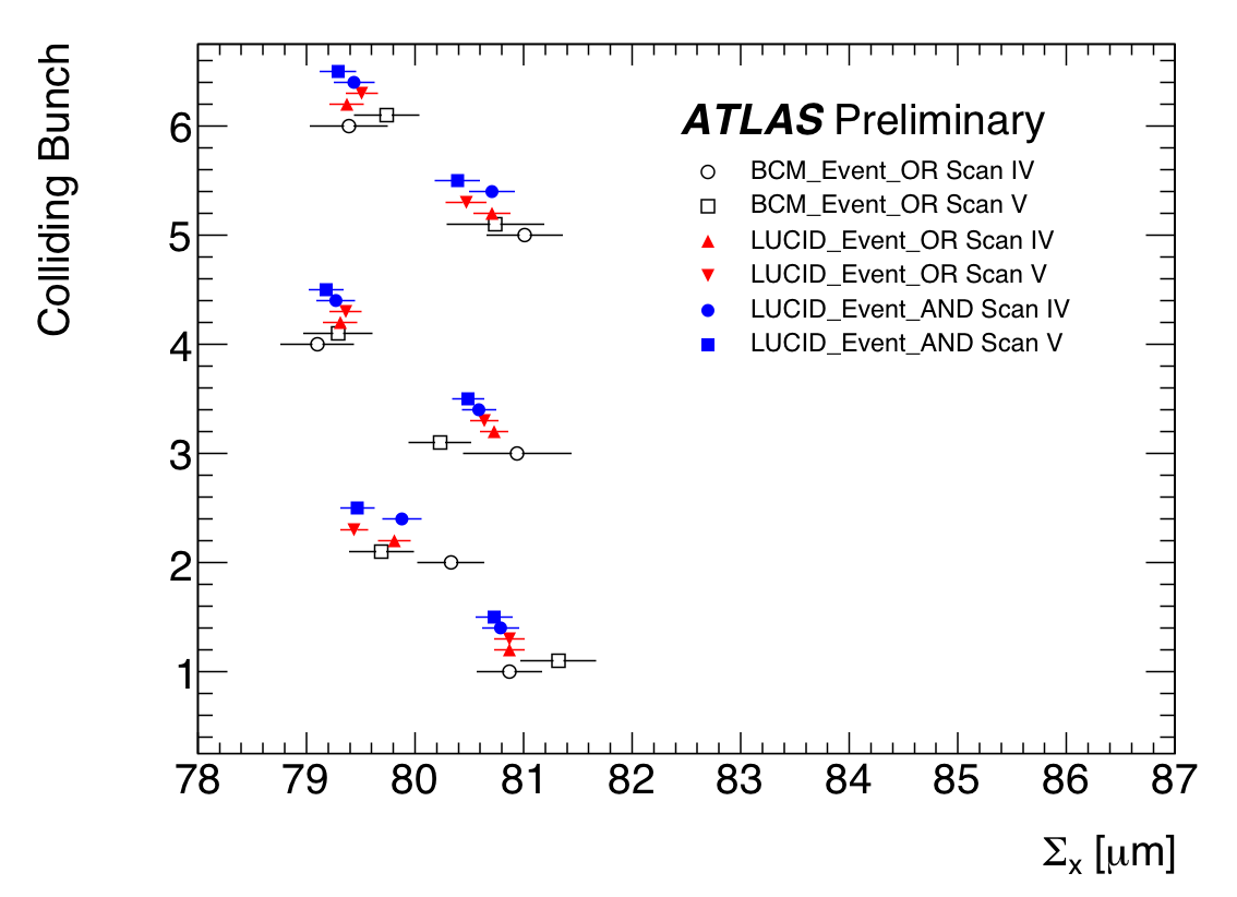 https://atlas.web.cern.ch/Atlas/GROUPS/DATAPREPARATION/PublicPlots/2010/Luminosity/VdmLucid_Oct2010/SummaryPlots/CapSigma_BCM_vs_LUCID_x.png