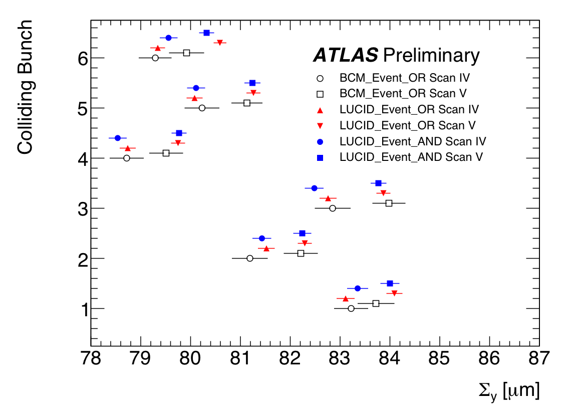 https://atlas.web.cern.ch/Atlas/GROUPS/DATAPREPARATION/PublicPlots/2010/Luminosity/VdmLucid_Oct2010/SummaryPlots/CapSigma_BCM_vs_LUCID_y.png