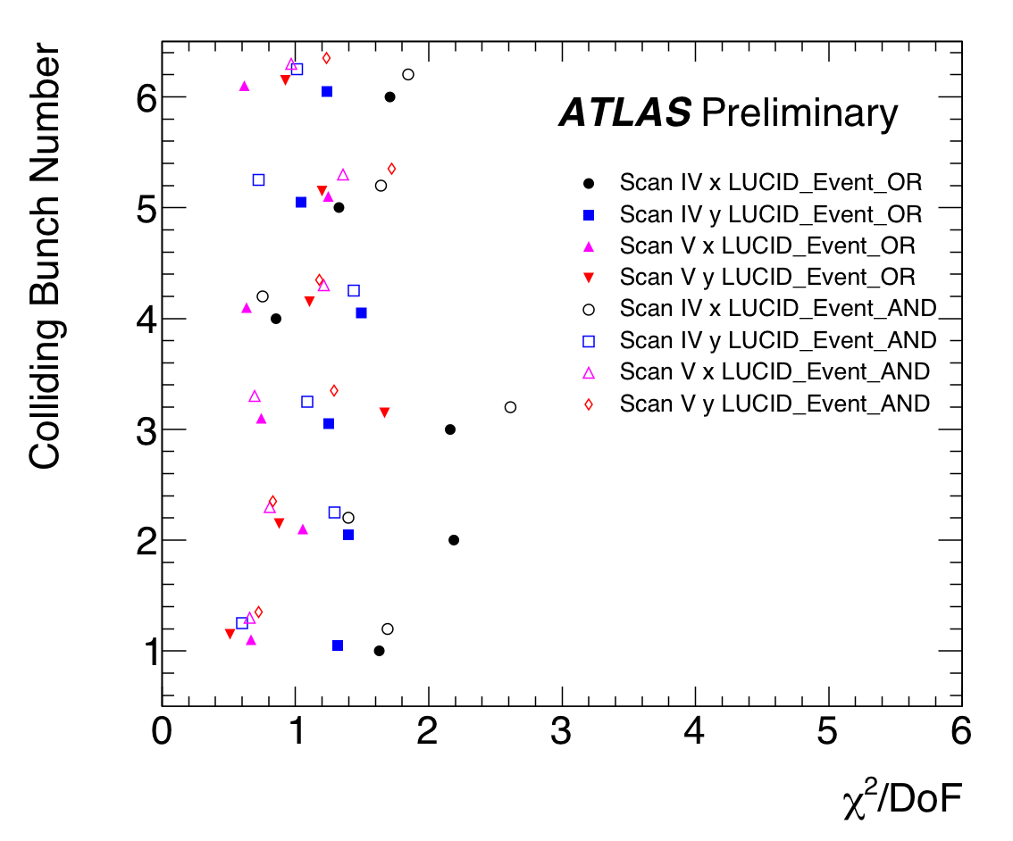 https://atlas.web.cern.ch/Atlas/GROUPS/DATAPREPARATION/PublicPlots/2010/Luminosity/VdmLucid_Oct2010/SummaryPlots/Chi2perDoF.png