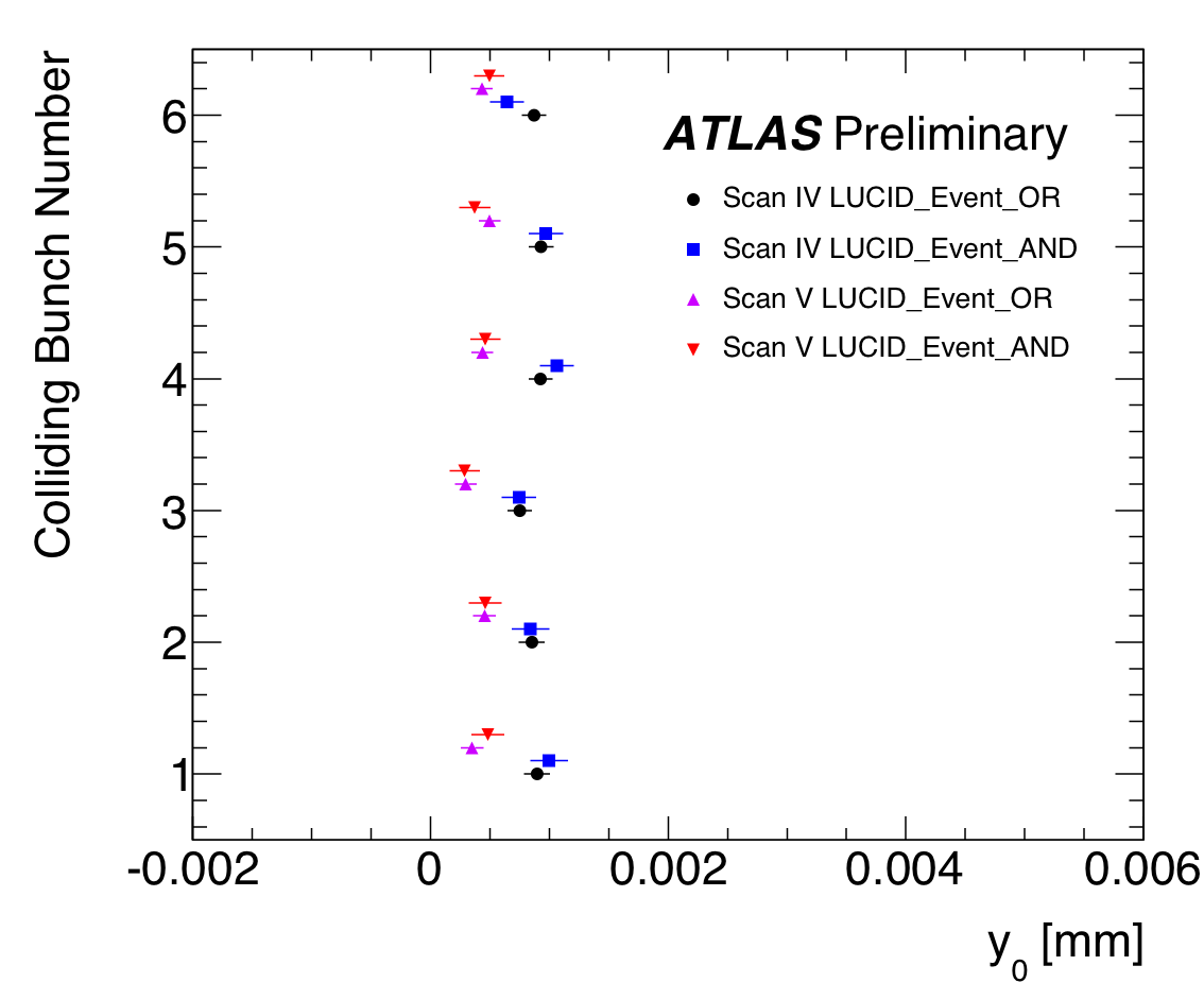 https://atlas.web.cern.ch/Atlas/GROUPS/DATAPREPARATION/PublicPlots/2010/Luminosity/VdmLucid_Oct2010/SummaryPlots/Fittedy0.png