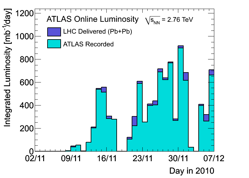 https://atlas.web.cern.ch/Atlas/GROUPS/DATAPREPARATION/PublicPlots/2010hi/DataSummary/figs/lumiByDay.png