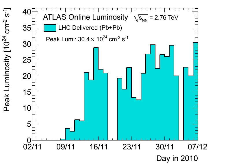 https://atlas.web.cern.ch/Atlas/GROUPS/DATAPREPARATION/PublicPlots/2010hi/DataSummary/figs/peakLumiByDay.png