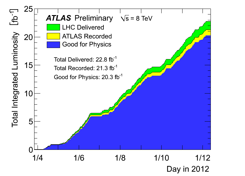 https://atlas.web.cern.ch/Atlas/GROUPS/DATAPREPARATION/PublicPlots/2011-2012/Luminosity/intlumivstime2012DQ.png
