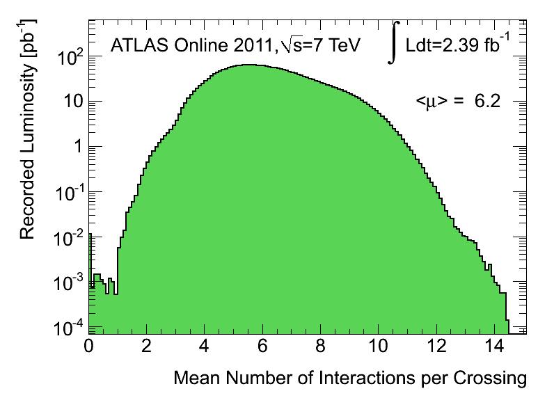 https://atlas.web.cern.ch/Atlas/GROUPS/DATAPREPARATION/PublicPlots/2011/DataSummary/figs/mu_2011.png