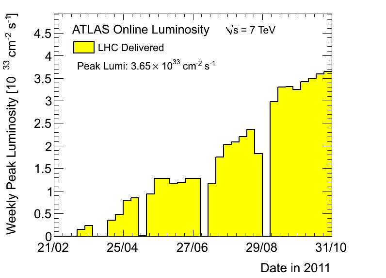 https://atlas.web.cern.ch/Atlas/GROUPS/DATAPREPARATION/PublicPlots/2011/DataSummary/figs/peakLumiByWeek.png