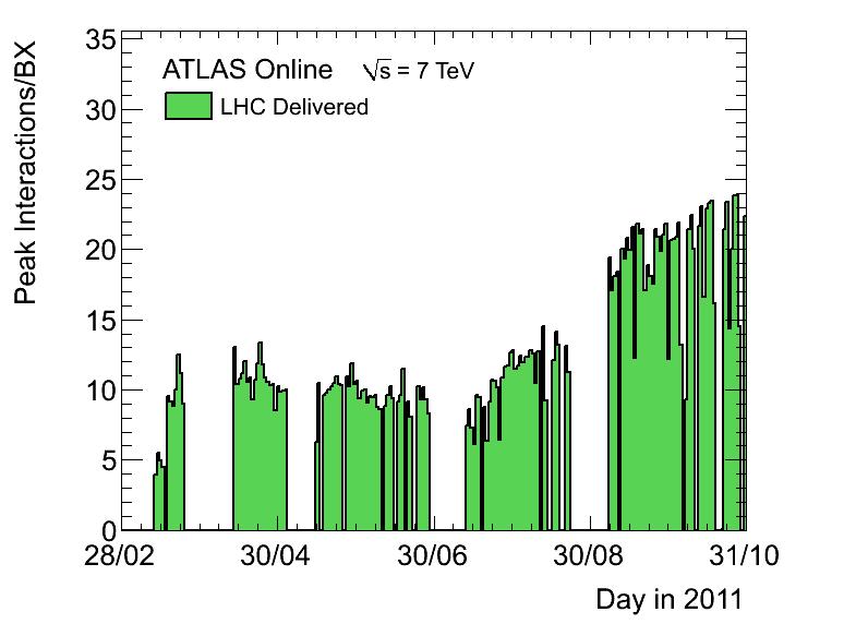 https://atlas.web.cern.ch/Atlas/GROUPS/DATAPREPARATION/PublicPlots/2011/DataSummary/figs/peakMuByDay.png