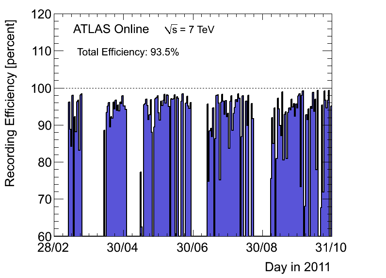 https://atlas.web.cern.ch/Atlas/GROUPS/DATAPREPARATION/PublicPlots/2011/DataSummary/figs/recEffByDay.png