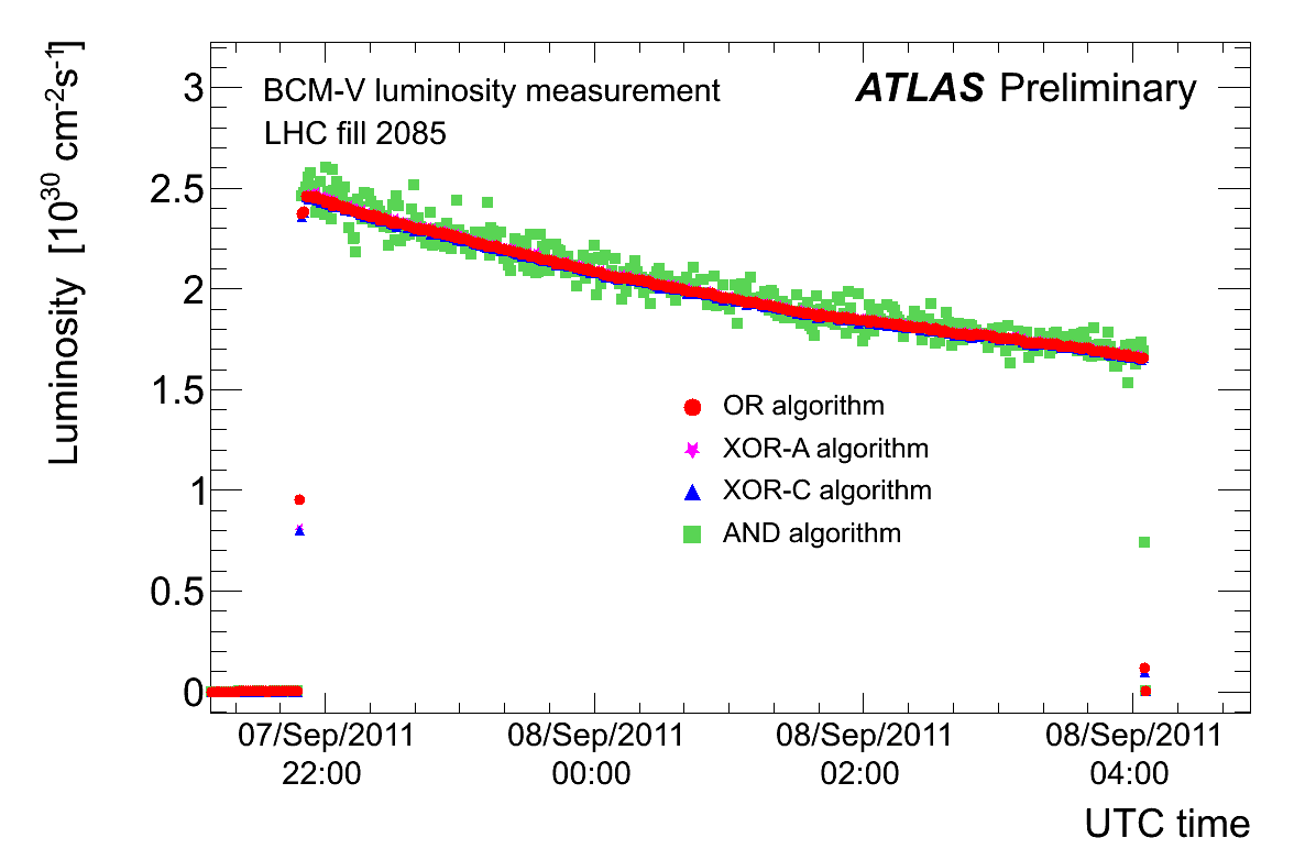 https://atlas.web.cern.ch/Atlas/GROUPS/DATAPREPARATION/PublicPlots/2011/Luminosity/BCM_Dec_2011/bcm_lumi_bunch45.png