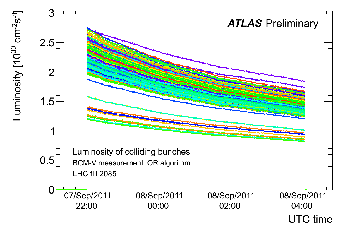 https://atlas.web.cern.ch/Atlas/GROUPS/DATAPREPARATION/PublicPlots/2011/Luminosity/BCM_Dec_2011/bcm_lumi_bunches_OR.png