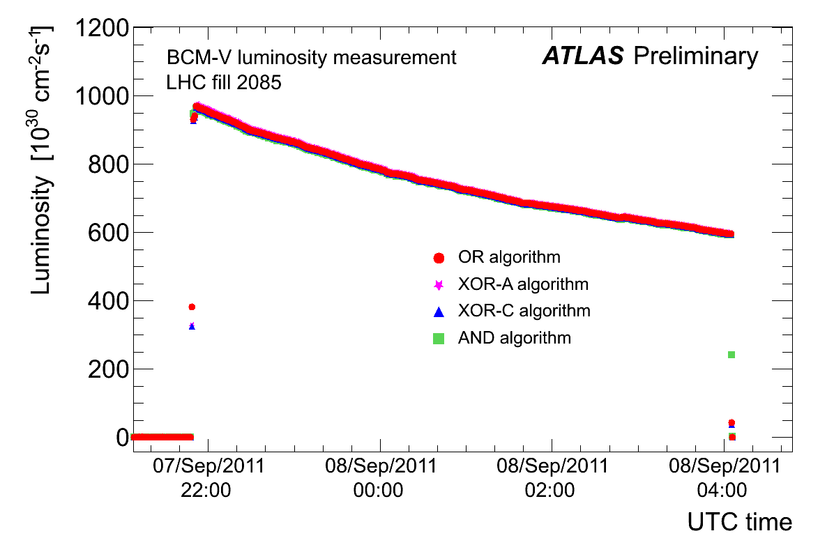 https://atlas.web.cern.ch/Atlas/GROUPS/DATAPREPARATION/PublicPlots/2011/Luminosity/BCM_Dec_2011/bcm_lumi_total.png