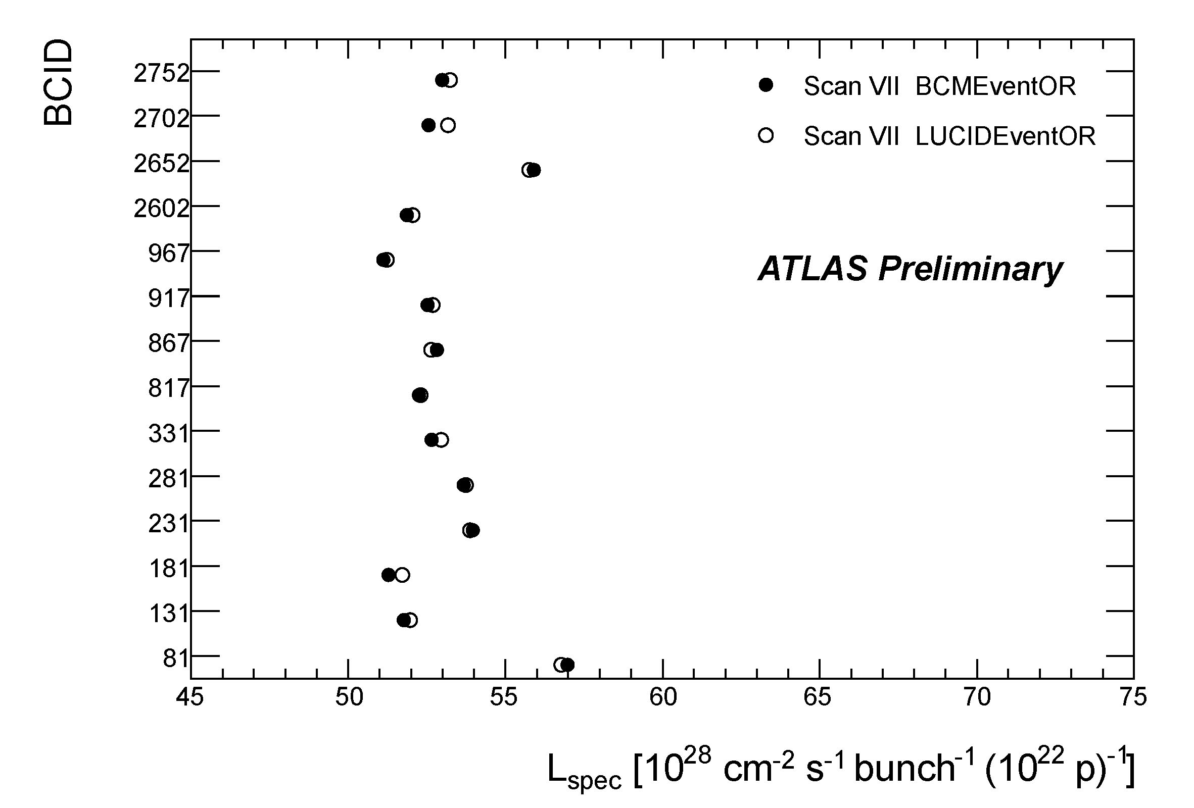 https://atlas.web.cern.ch/Atlas/GROUPS/DATAPREPARATION/PublicPlots/2011/Luminosity/ORLspecVsLUCIDVII.jpg