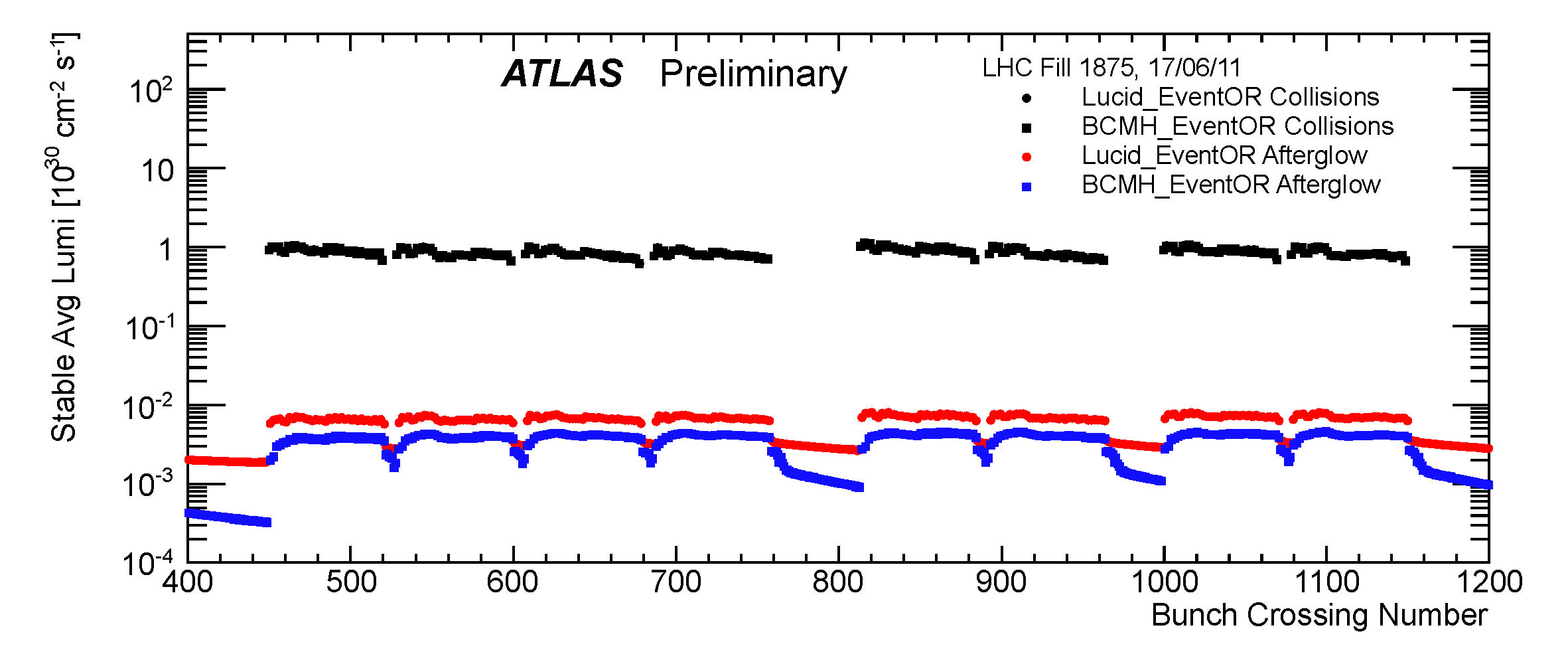 https://atlas.web.cern.ch/Atlas/GROUPS/DATAPREPARATION/PublicPlots/2011/Luminosity/afterglow.jpg